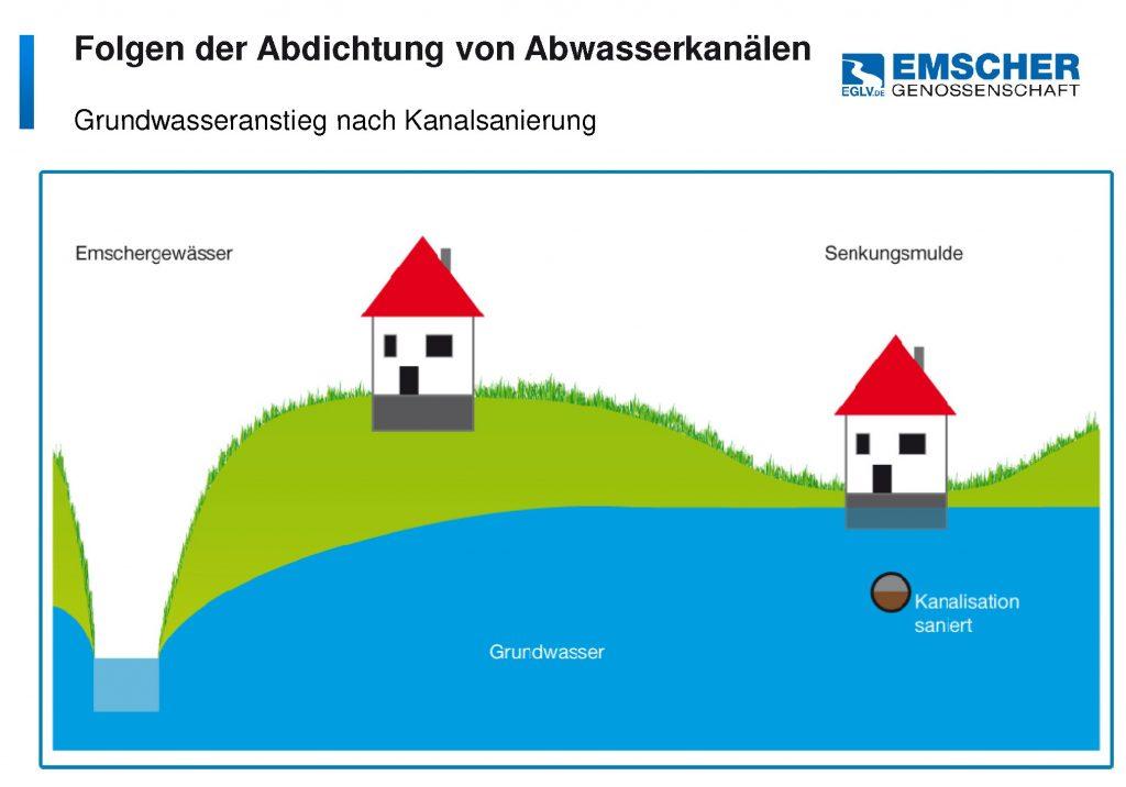 grundwasseranstieg nach hochwasser