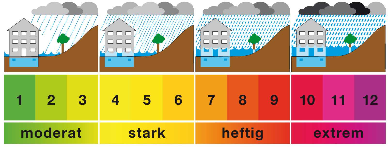 Regen: Millimeter, Liter oder beides?