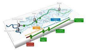 Die Grafik zeigt den Verlauf des Kanals sowie seine zeitweise Tiefenlage - und damit die Bedeutung der Pumpwerke! Quelle: EGLV