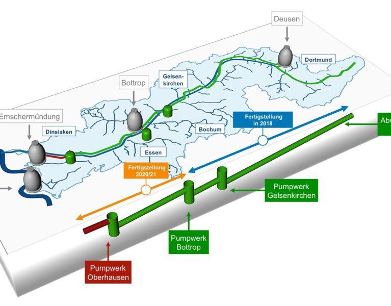 Presse-Material zum Abwasserkanal Emscher